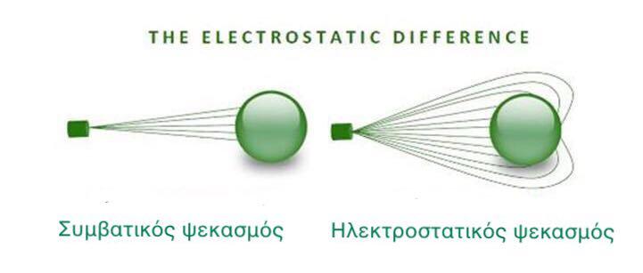 κοριοι ηλεκτροστατικος ψεκασμος